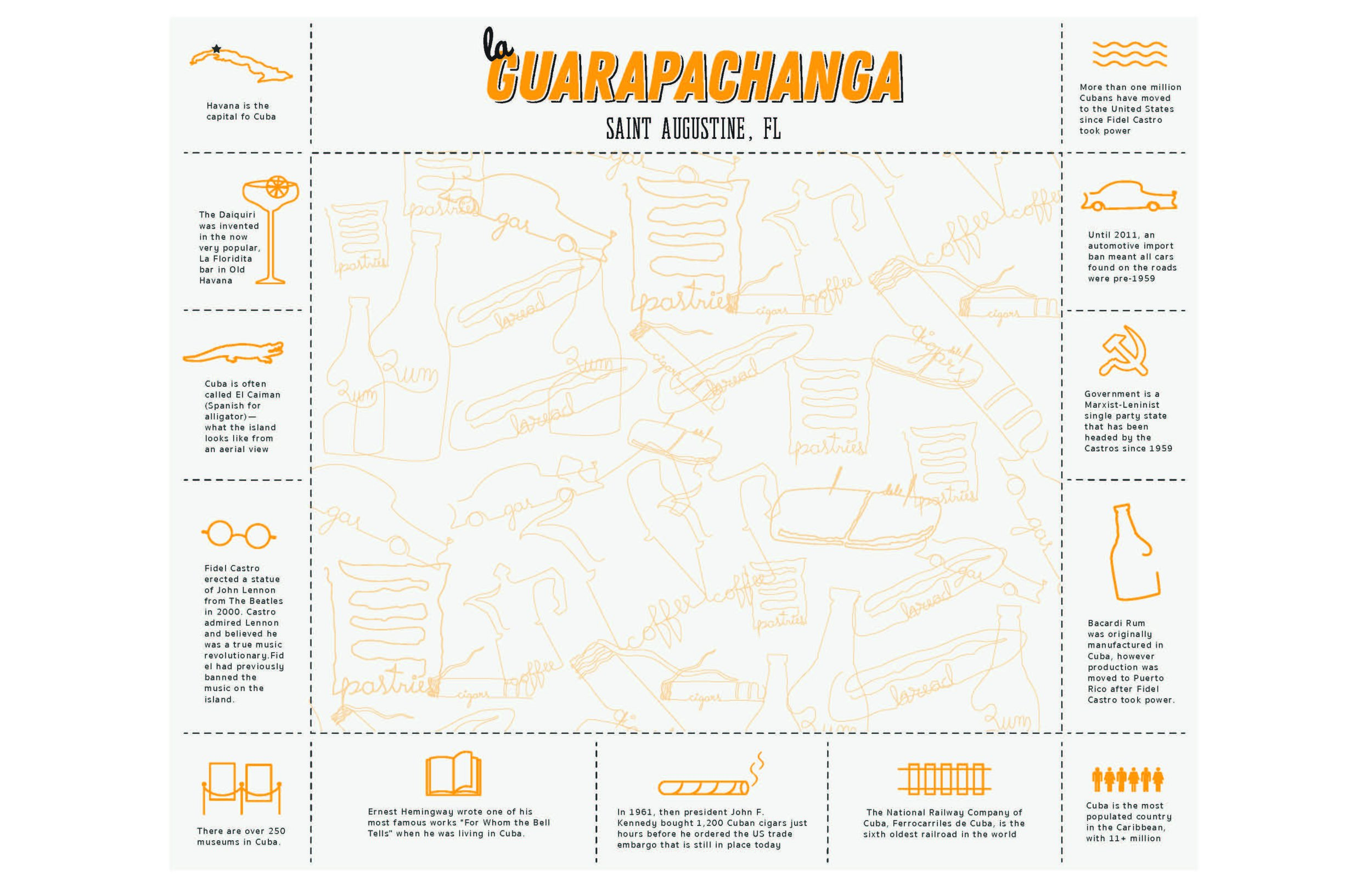 Placemat utilizes short blurbs and simple iconsas an interactive way for kids (and adults) to learn about Cuba