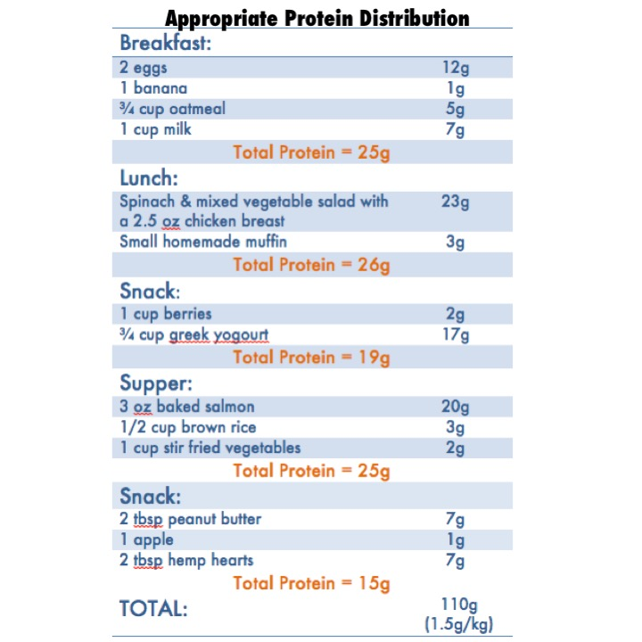Nutrition Analysis:  Canadian Nutrient File