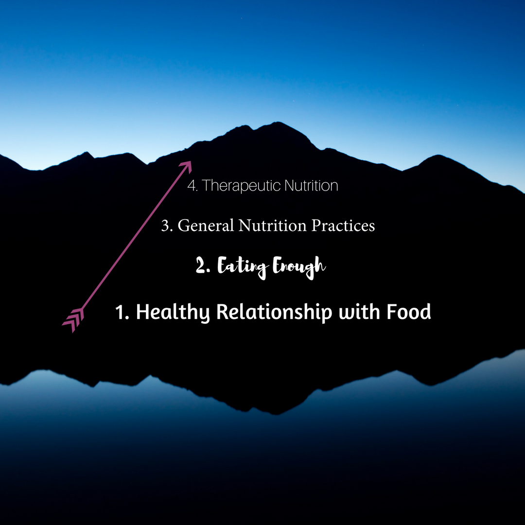 Hierarchy of Food & Nutrition KUUSSELKA.png