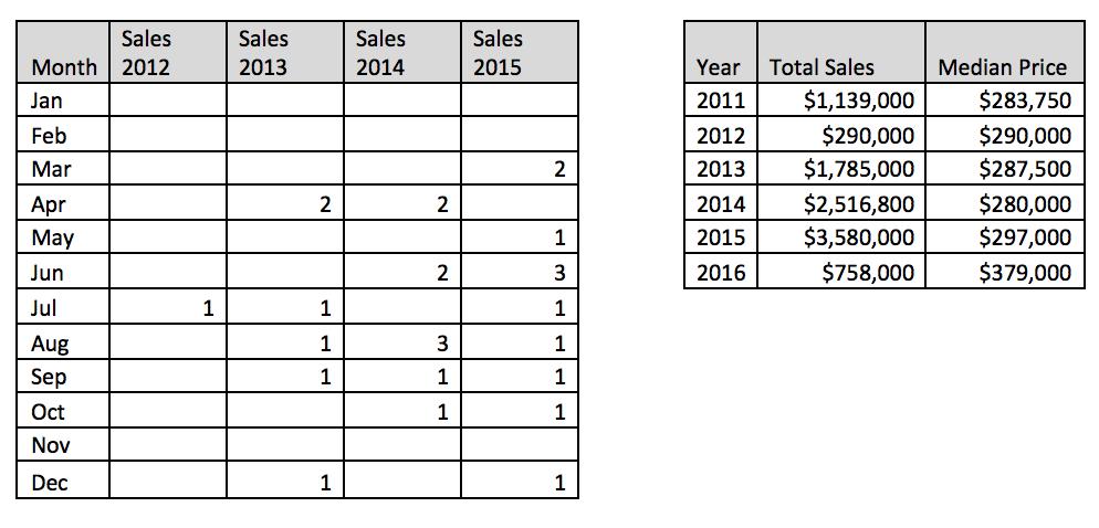 smithton_wildwoodestates_sales.png