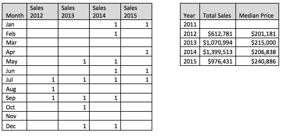smithton_southwoods_sales.png
