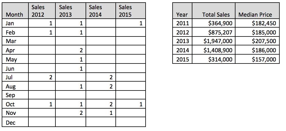 AutumnRidge_sales.png