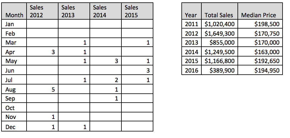 ManorsofFieldstone_sales.png
