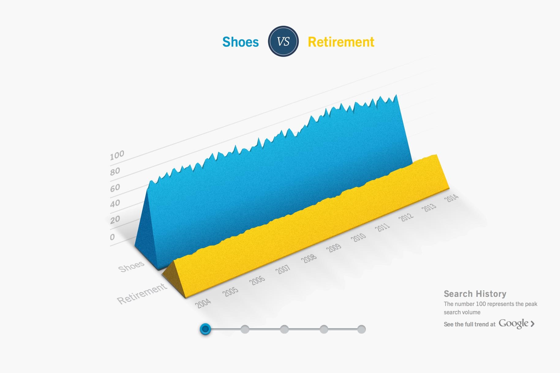 Google Trends_0000_Screen Shot 2016-04-02 at 1.14.45 PM.jpg