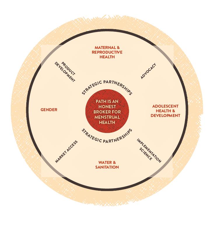 Menstrual health engagement infographic