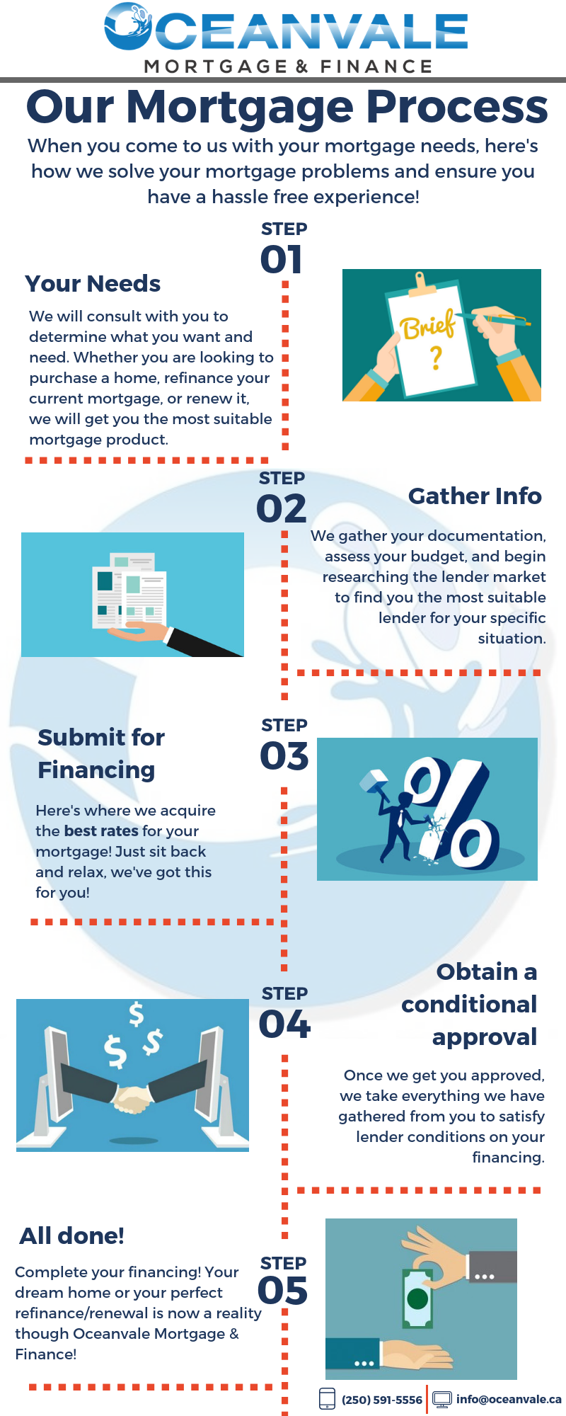Mortgage Process.png