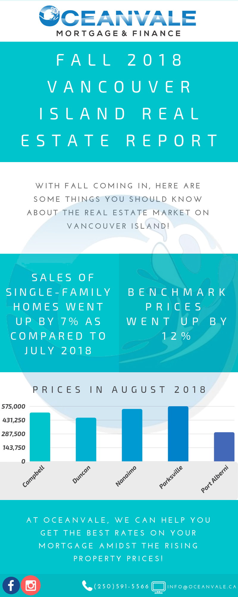 Vancouver Island Real Estate Review.png