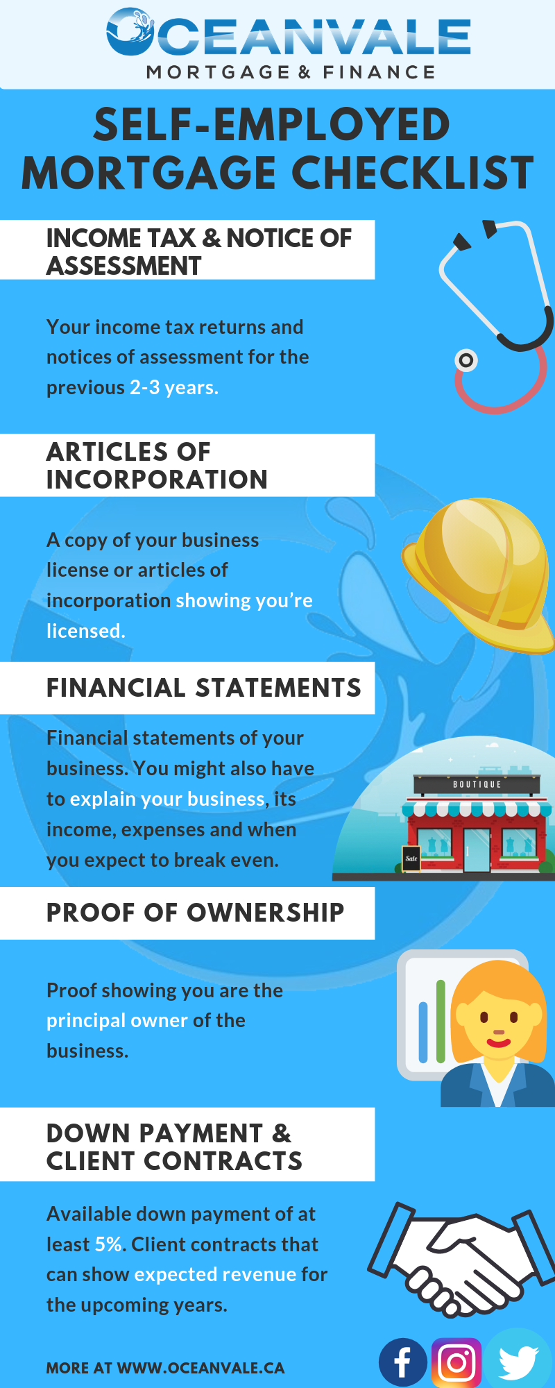 Self Employed Mortgages Info graphic