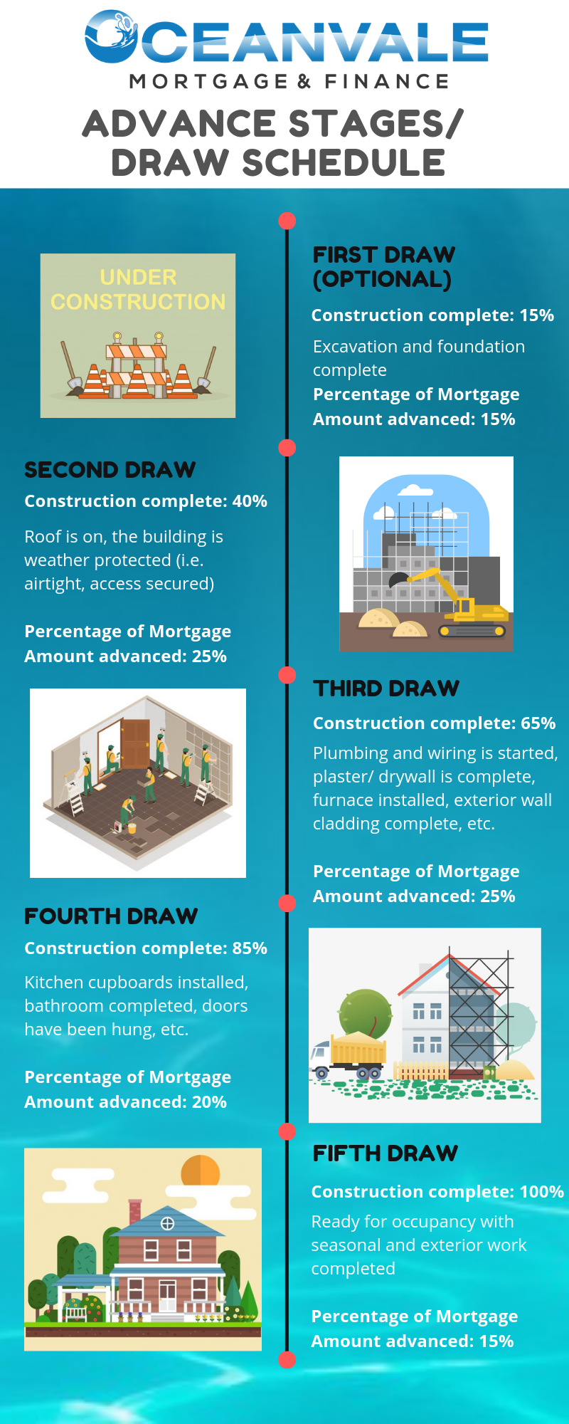 Construction Mortgage Draw schedule