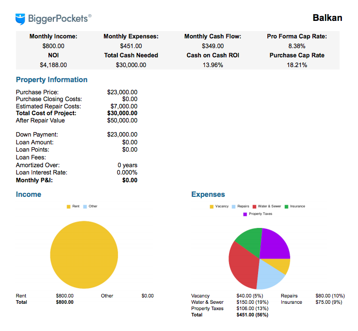 Bigger Pockets Analysis