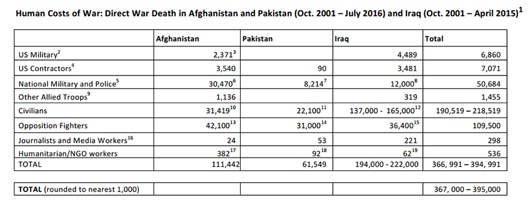 Human costs of war.jpg