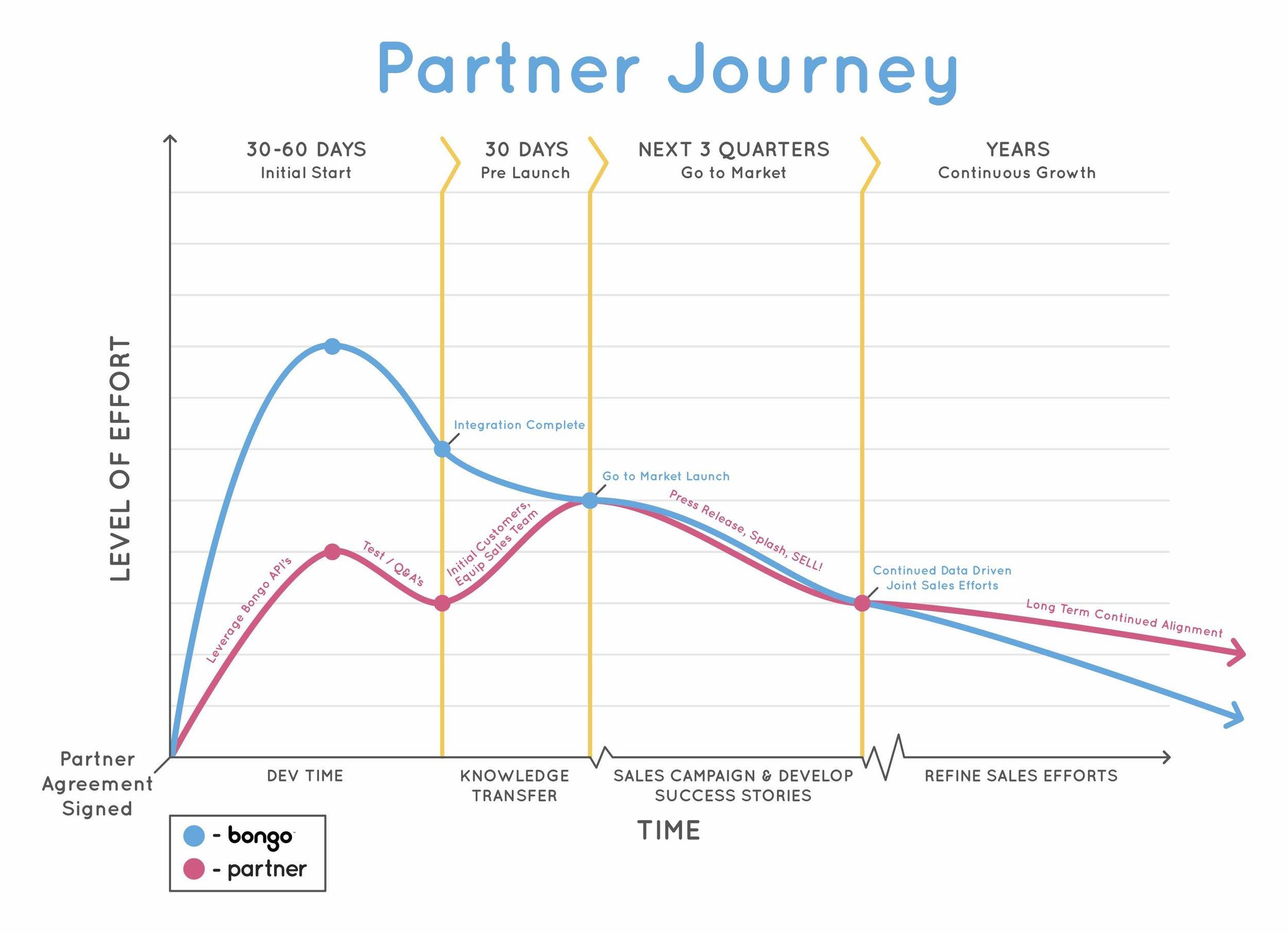 Partner Journey.jpg