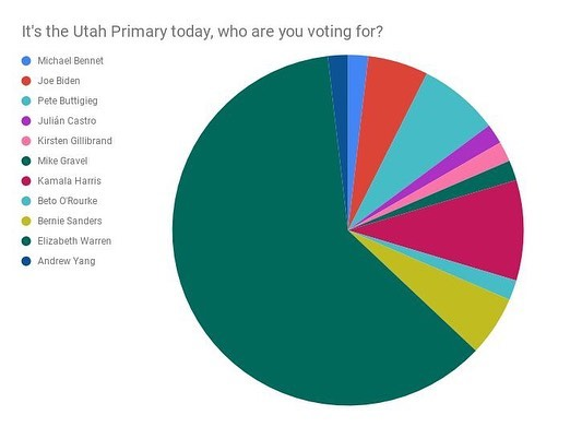 Here are the results from the online straw poll made by @timjbarber ! Thanks for everyone that voted!  It's the Utah Primary today, who are you voting for?  Michael Bennet- 1.85% (1 vote) Joe Biden- 5.56% (3 votes) Pete Buttigieg- 7.41% (4 votes) Julián Castro- 1.85% (1 vote) Kirsten Gillibrand- 1.85% (1 vote) Mike Gravel- 1.85% (1 vote) Kamala Harris- 9.26% (5 votes) Bernie Sanders- 5.56% (3 votes) Elizabeth Warren- 61.11% (33 votes) Andrew Yang- 1.85% (1 vote) All other canidates recieved zero votes  You have 3 tickets to give to advance at this point of the race, who gets them? Michael Bennet- 5.56% (3 votes) Joe Biden- 18.52% (10 votes) Bill de Blasio- 3.70% (2 votes) Cory Booker- 11.11% (6 votes) Pete Buttigieg- 29.63% (16 votes) Julián Castro- 11.11% (6 votes) Tulsi Gabbard- 5.56% (3 votes) Kirsten Gillibrand- 12.96% (7 votes) Mike Gravel- 7.41% (4 votes) Kamala Harris- 53.70% (29 votes) Jay Inslee- 7.41% (4 votes) Amy Klobuchar- 7.41% (4 votes) Seth Moulton- 1.85% (1 vote) Beto O'Rourke- 7.41% (4 votes) Bernie Sanders- 22.22% (12 votes) Eric Swalwell- 1.85% (1 vote) Elizabeth Warren- 87.04% (47 votes) Andrew Yang- 1.85% (1 vote) All other canidates recieved zero votes