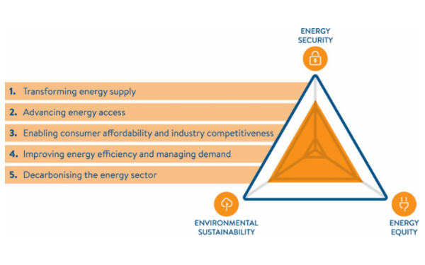 Source:     World Energy     Council, 2016