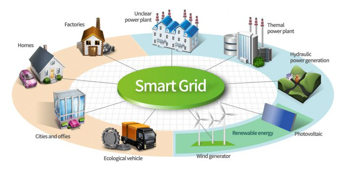 Source: http://www.editiontruth.com/smart-grid-security-market-technological-progress-energy-power-industry-trends-2025/