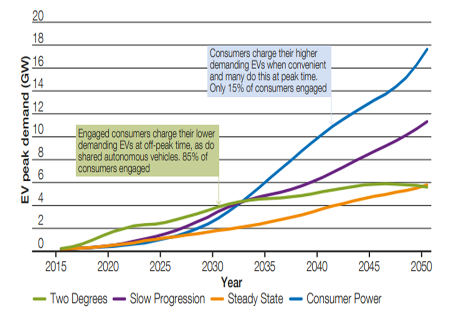 Figure2. Peak demand from EVs. [5]