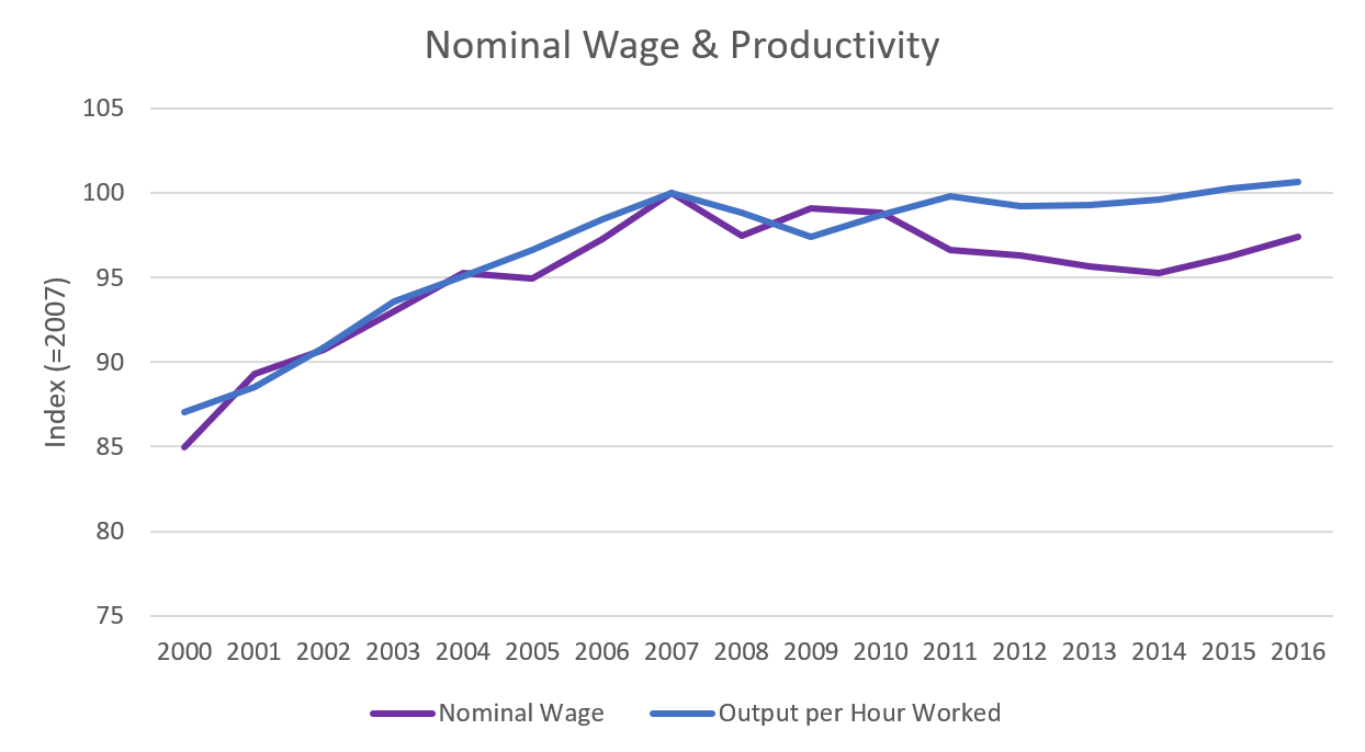 Figure 3: Nominal Wage: ONS; 'EARN01', 2018. Productivity: TED, 2017.