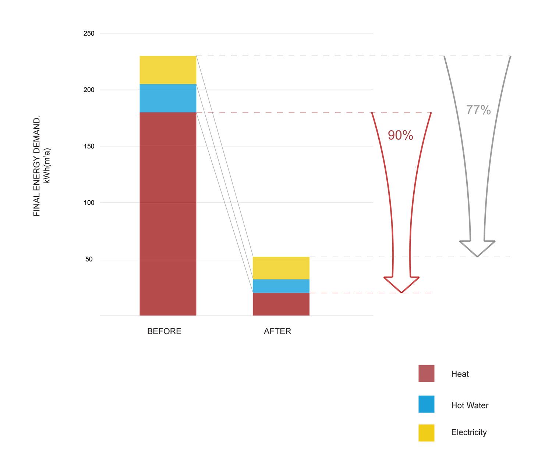Prewett Bizley Architects - Bloomsbury House - Graph 2.jpg