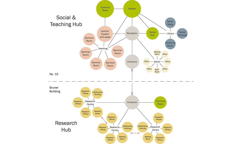 Oxford-University-Education-Bizley-Architect-Adjacency-Diagram.jpg