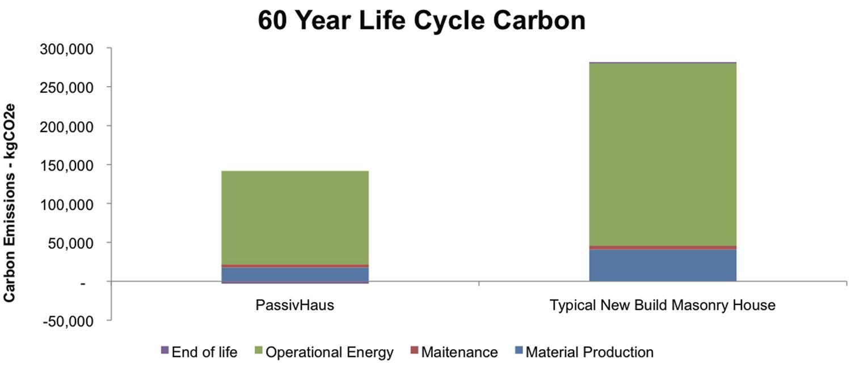 BRE-Passivhaus-Competition-Prewett-Bizley-Architects-life-cycle-carbon.jpg