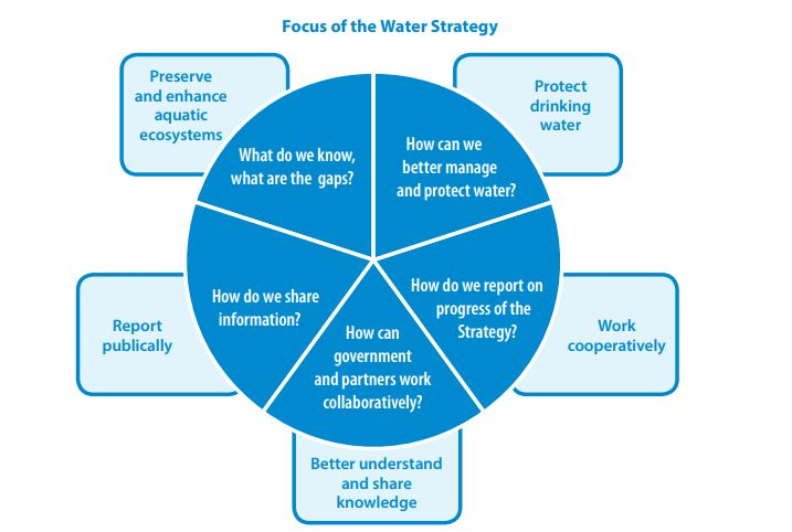 NB-water-strategy.jpg