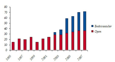 Figure 1 : Total Volume of Elective AAA repairs in GUH (1995-2007)