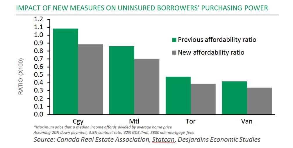 Desjardin affordability graph.jpg