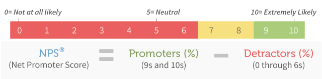Subtracting the percentage of Detractors from the percentage of Promoters yields the Net Promoter Score, which can range from a low of -100 (if every customer is aDetractor) to a high of 100 (if every customer is a Promoter).