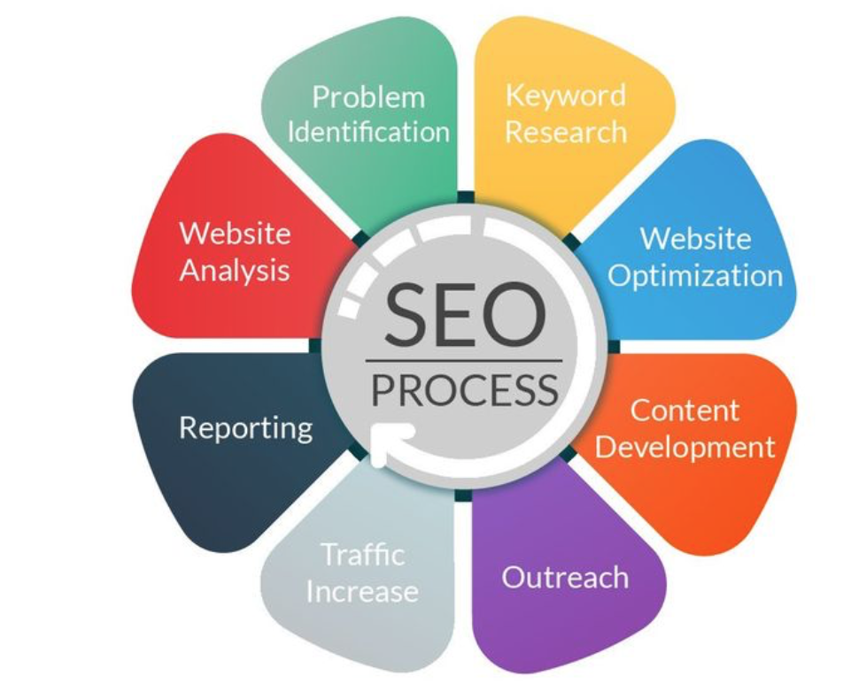 what-is-seo-process