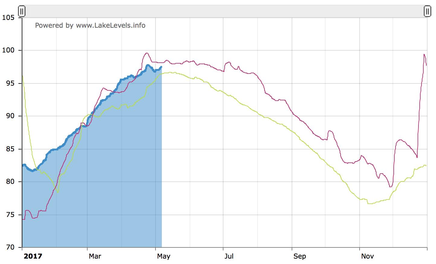 Current Lake Levels -