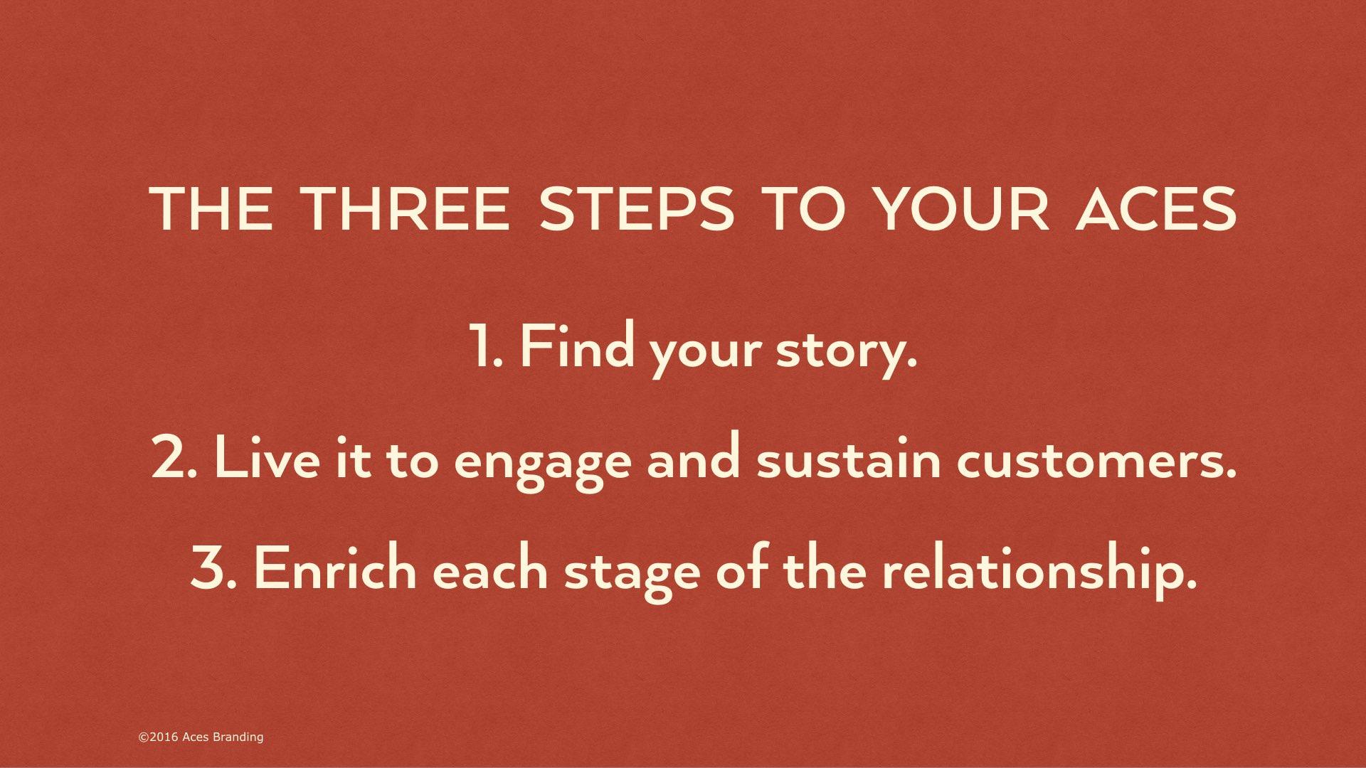 THREE STEPS OF ACES sanslogo.003.jpeg