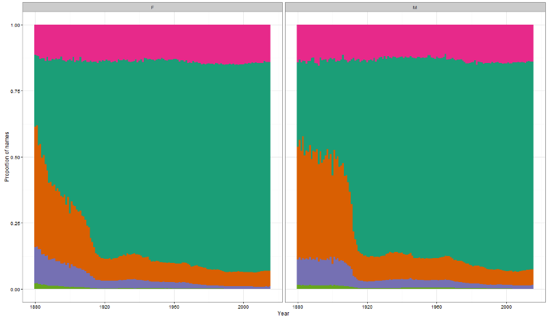 Fig 5. Proportion of common and rare names over time for each sex. Common names (those that each contained 10-1% of the total births of that year) are in yellow-green (bottom left of each panel). Purple indicates names that had 1-0.1% of the population. Orange indicates names shared with 0.1-0.01% of the population of that year and green indicates names that have less than 0.01% of the births of the year but more than 5 counts.Rare names (those with only 5 entries per year) are in pink. Female births are in the left panel and males in the right.