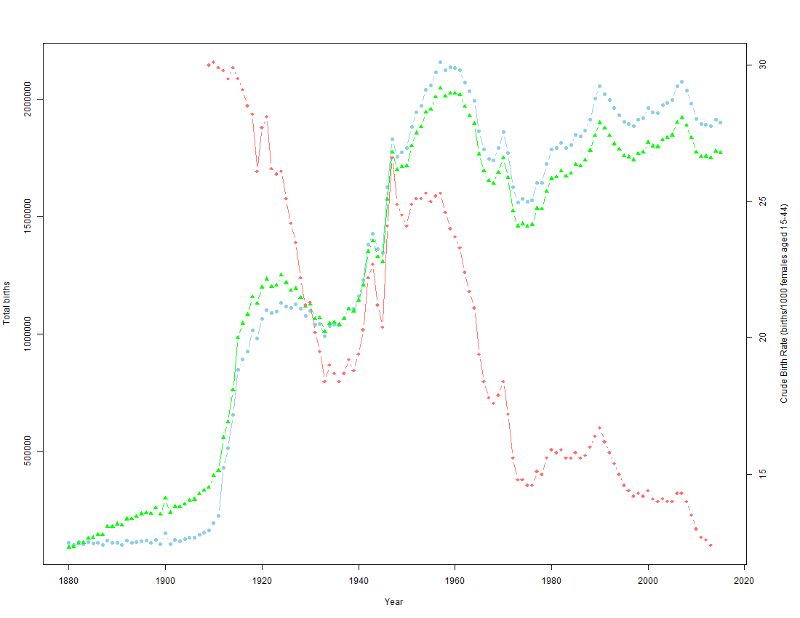 Fig 1. Total number of male (blue) and female (green) births over time. Crude birth rate for 1908 to 2015 (red) is also represented on the figure (right axis).