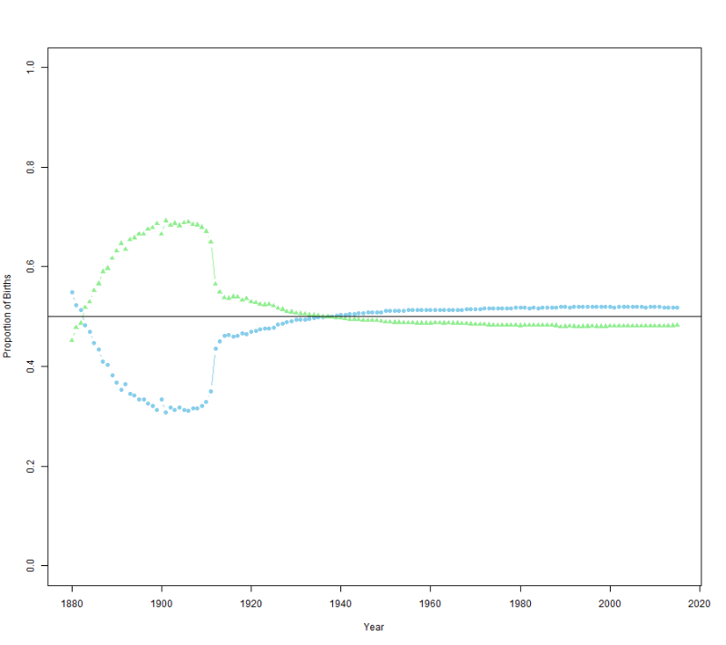 Fig 2. Proportion of births for each sex over time. Male (blue) births and female (green) births over time. Horizontal line is at 0.50 or equal male and female births.