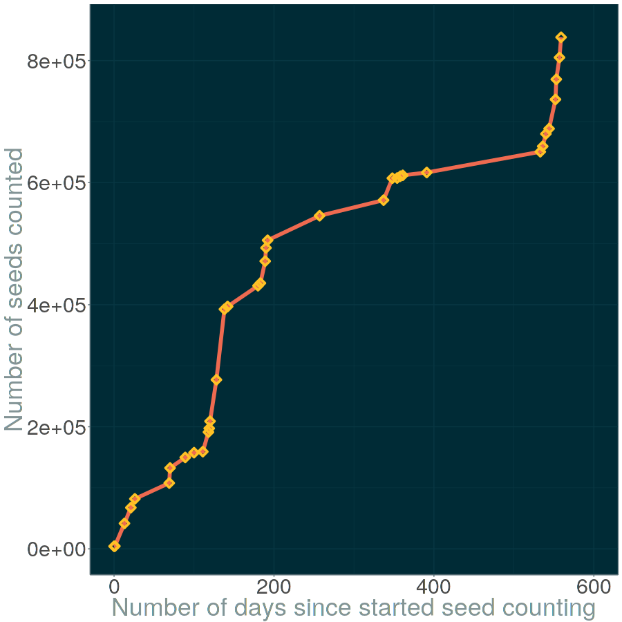Seeds counted by research techs and myself over time.  Current update: (838,184 seeds from 12,139 samples).