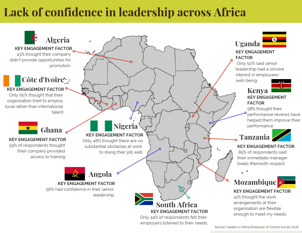 This image clearly shows how the average person's confidence in their leaders differs though Africa in 2018, according to our Employer of Choice survey.