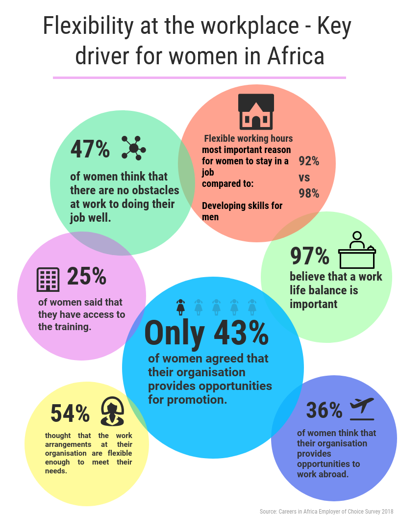 2018's Employer of Choice survey showed us that women working in Africa value flexibility in the work place more than men do, this graph allow us to see the reasons why.