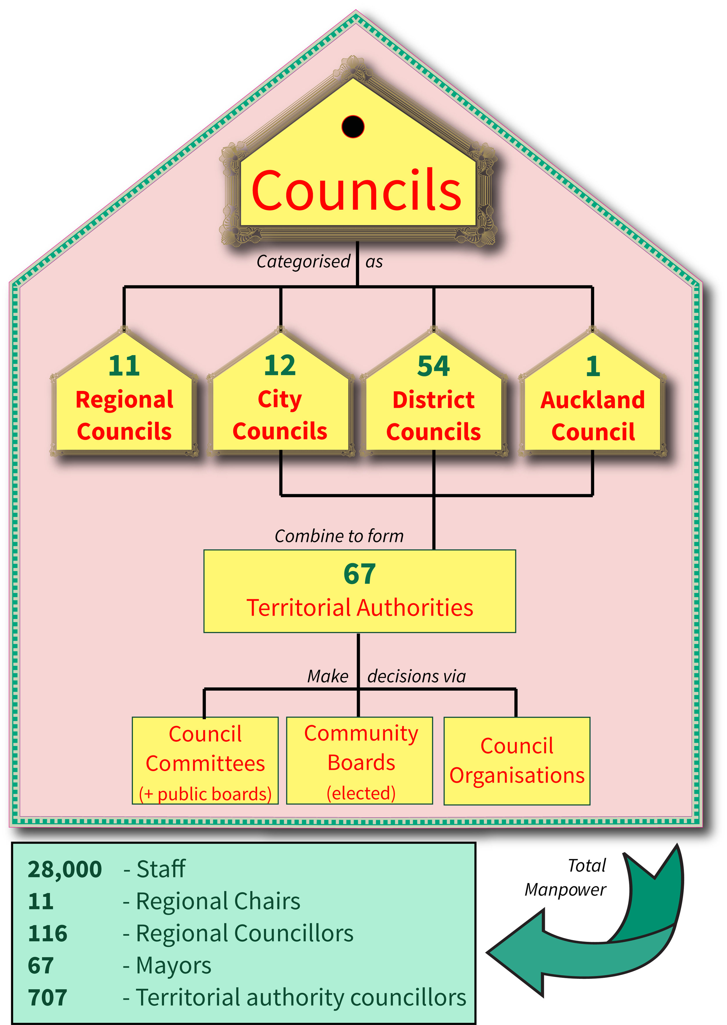 Info: All about Local Government in New Zealand                                                                                     - All information in this article and infographic is courtesy www.localcouncils.govt.nz.