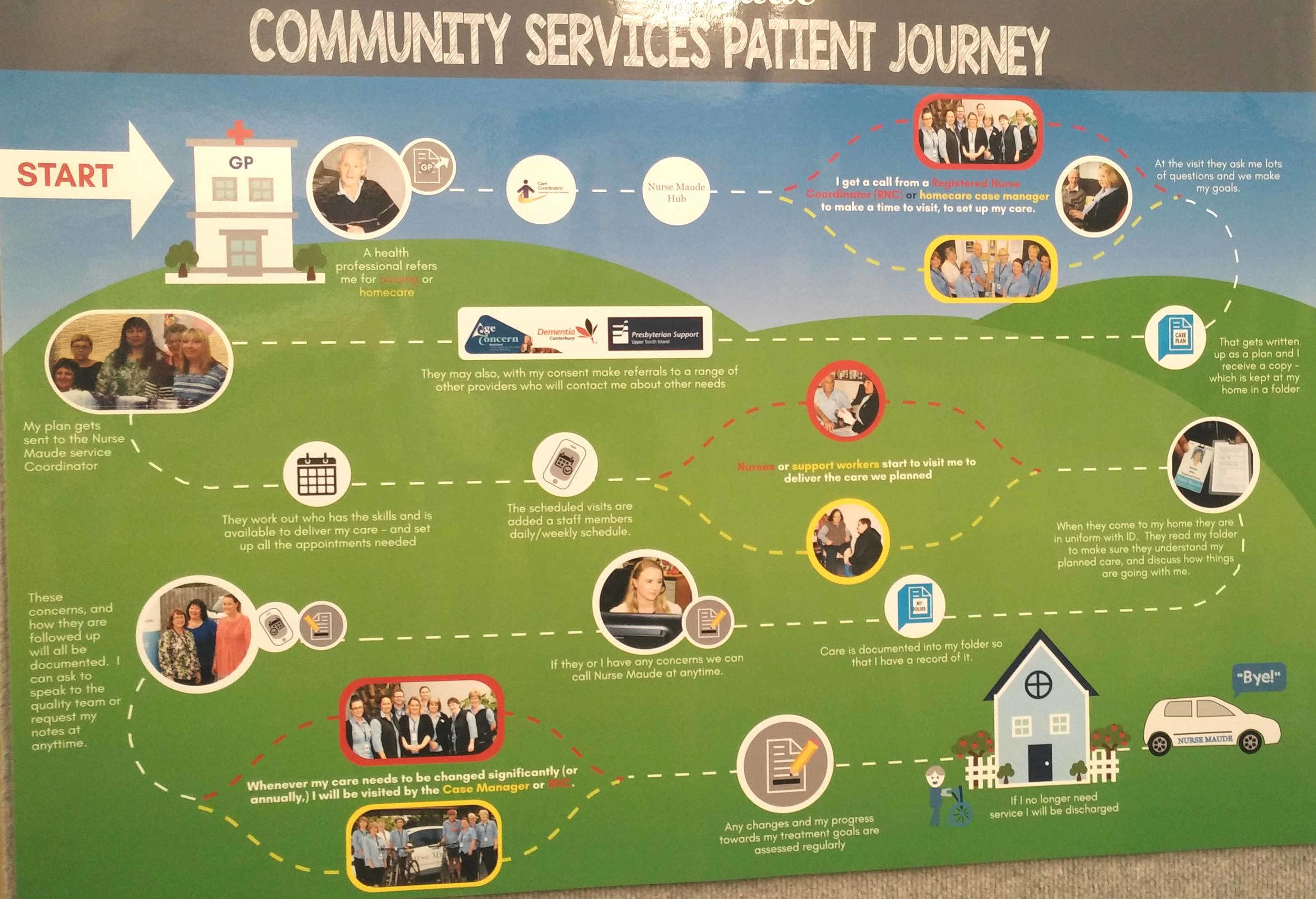 a patient's journey through community services