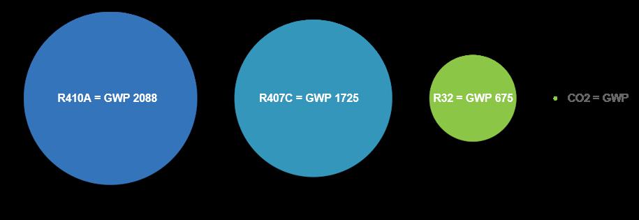 R32 Refrigerant - M&E Building Compliance