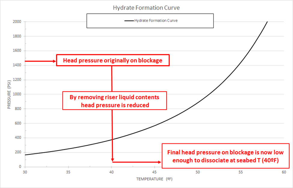 Hydrate Formation Curve