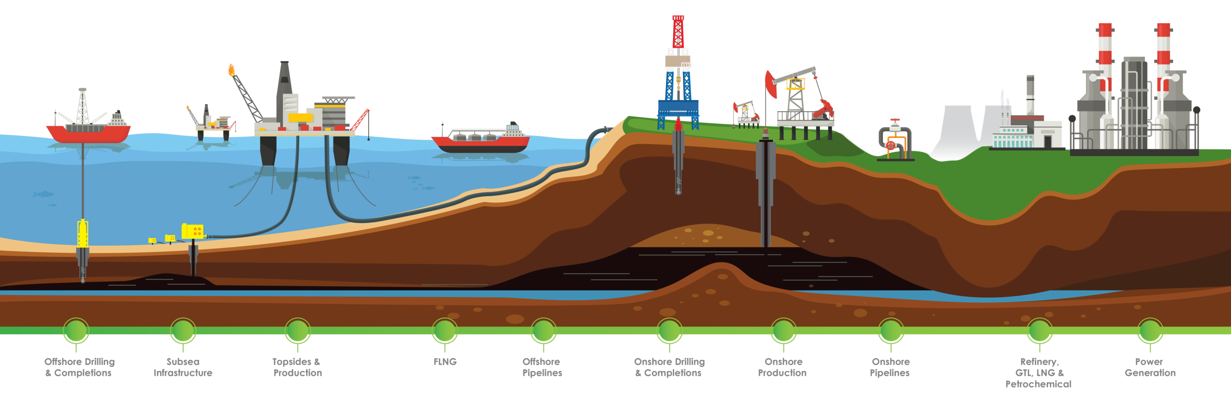 GATE Energy - Oil & Gas Industry Diagram-02.png