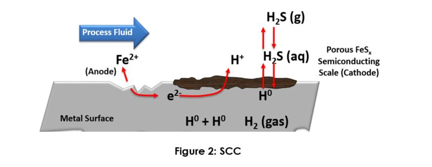 Reservoir Souring - Figure 2.PNG