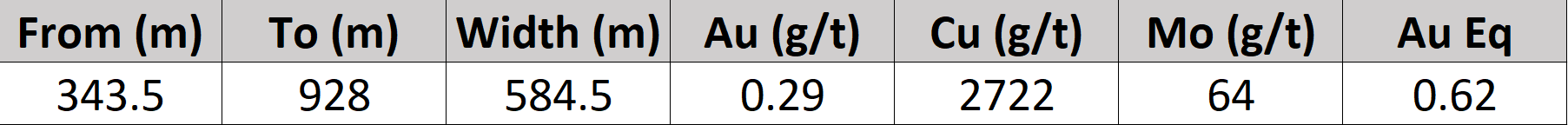 The assay grades are uncut. Gold equivalent values were calculated using gold, copper and molybdenum, using the metal prices: US$2.62/lb Cu, US$1500 Oz Au, and US$27/kg Mo. No allowances for metallurgical recoveries were considered as this is an early stage project and metallurgical data is not yet available. The formula utilized to calculate equivalent values was Au Eq (g/t) = Au g/t + (Cu % X 1.20336) + (Mo g/t X 0.00056). Values given in the table have been rounded and apparent calculation errors resulting from the calculation are not considered to be material.