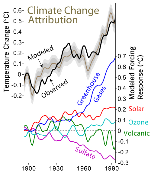 """The results of a global climate model showing the effects that each factor has on average global temperature, individually (right hand scale) and combined (left hand scale). The grey bands show the 68% and 95% range of internal variation. The model has produced a reasonable match with the actual temperature record (  Meehl, Gerald A.; Washington, Warren M.; Ammann, Caspar M.; Arblaster, Julie M.; Wigley, T. M. L.; Tebaldi, Claudia (2004). """"Combinations of Natural and Anthropogenic Forcings in Twentieth-Century Climate"""".  Journal of Climate   17 : 3721–7, figure courtesy of Robert Rhodes)"""