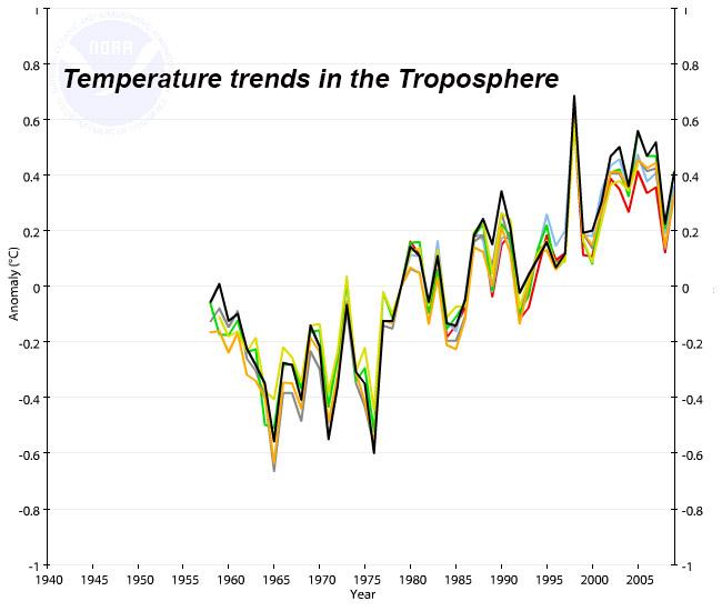 Temp trends troposphere.jpg