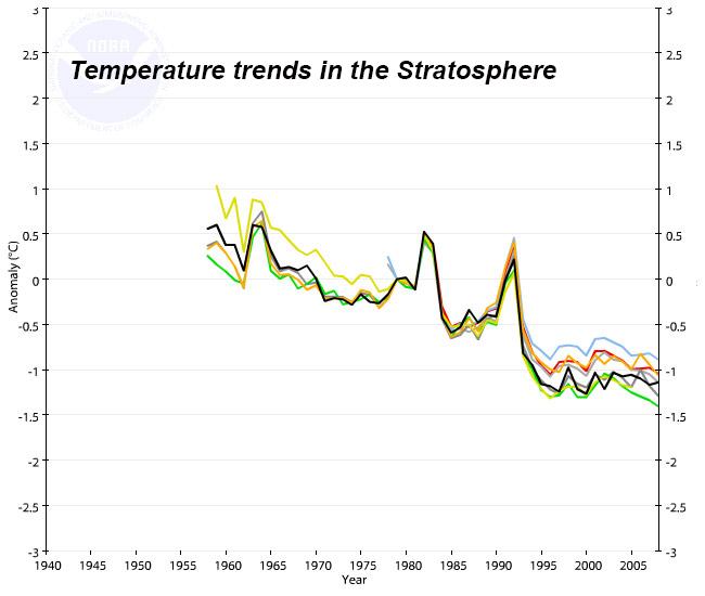 Temp trends stratosphere.jpg