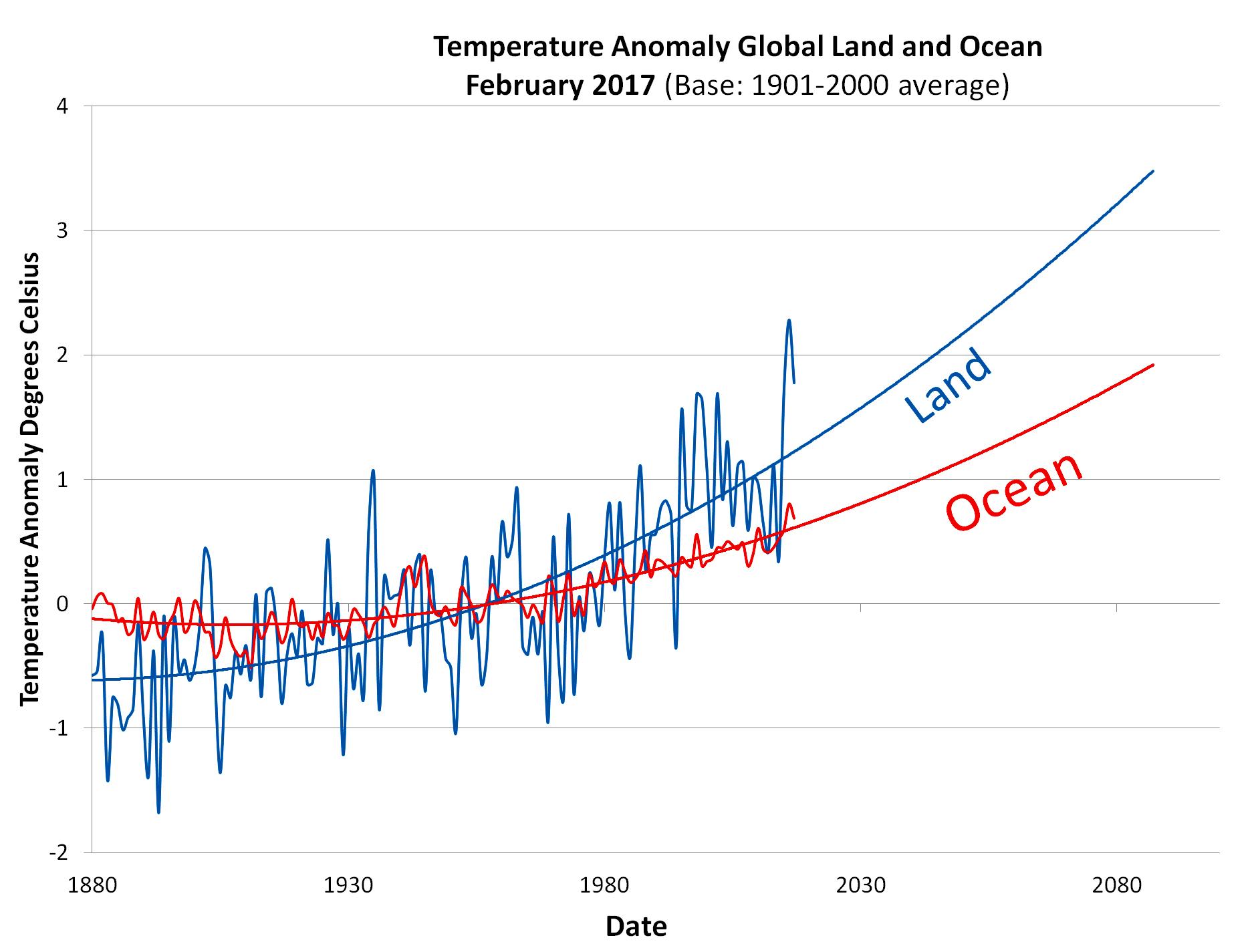 atmosphere and ocean warming graph.jpg
