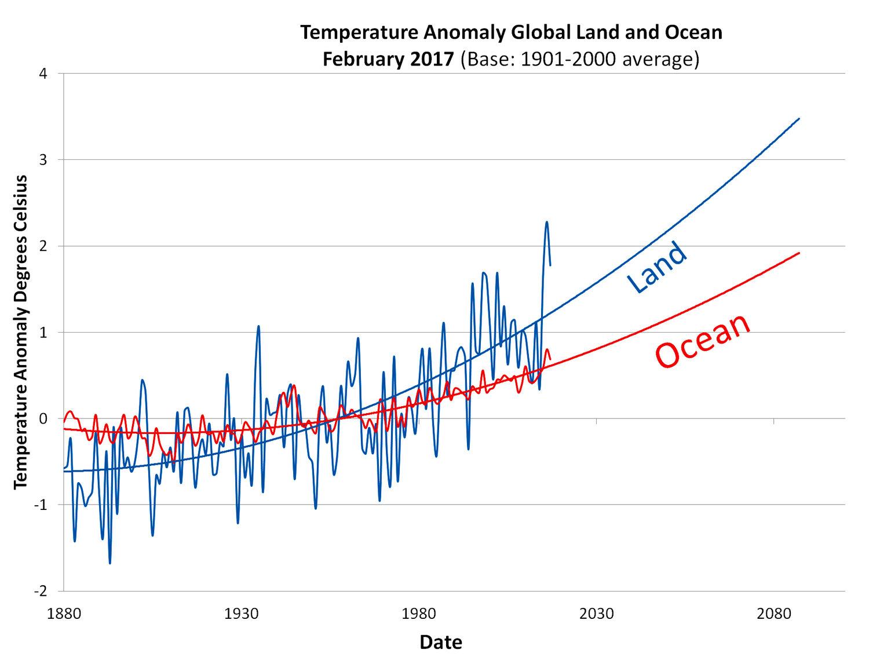 [atmosphere+and+ocean+warming+graph.jpg]