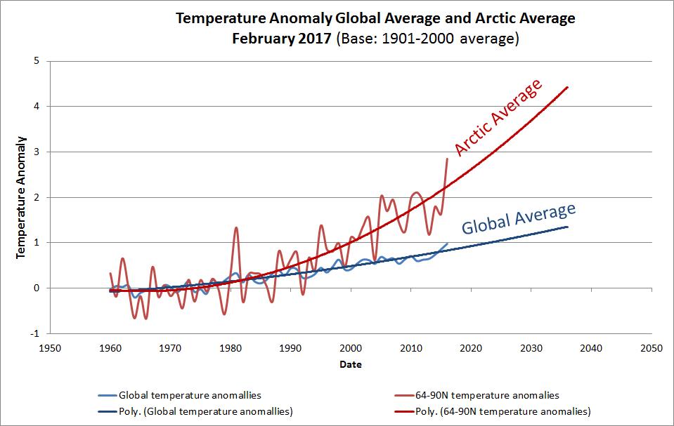 Arctic vs global temp anomalies 1.jpg